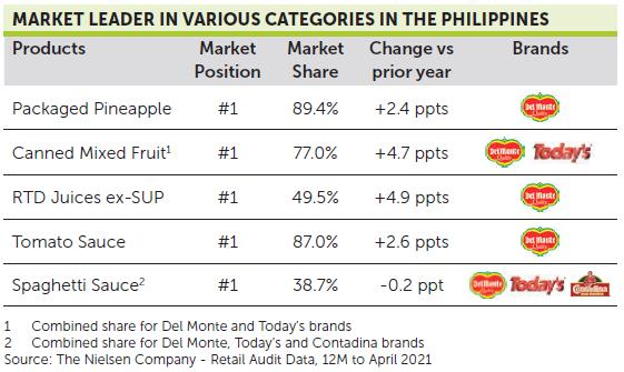 Brands Philippines