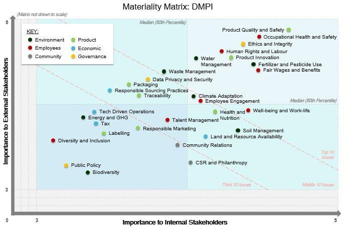 DMPI Materiality Matrix