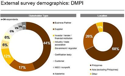 External Survey Respondents DMPI