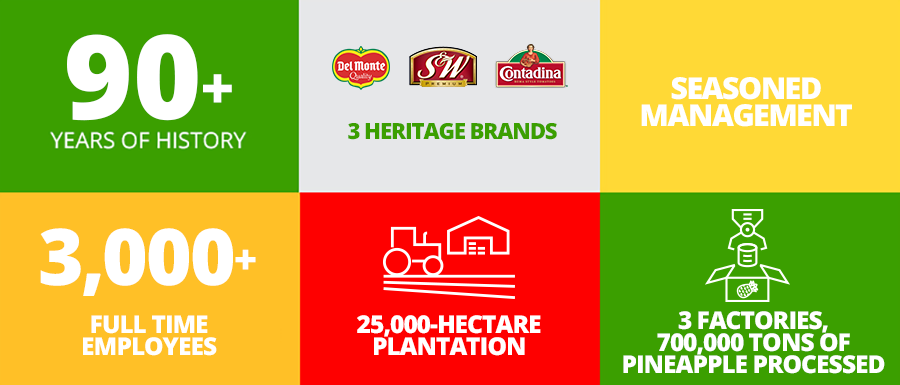 delmonte_philipine_aboutus_at-a-glance-900x385