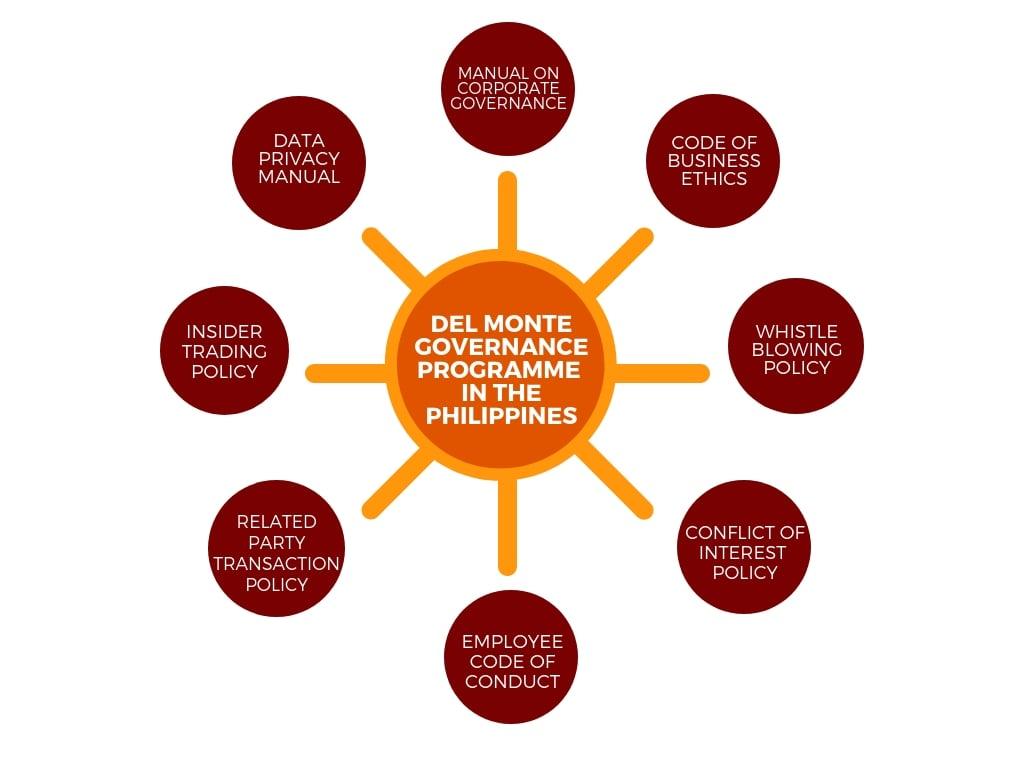 governance-ethics-infographic