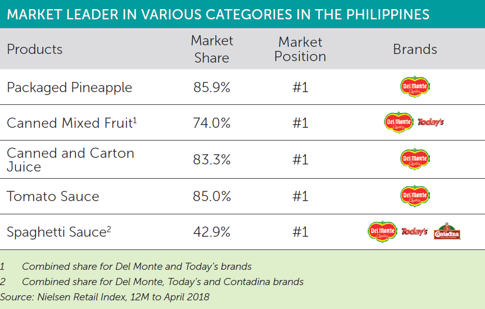 Philippines Market Share FY2018